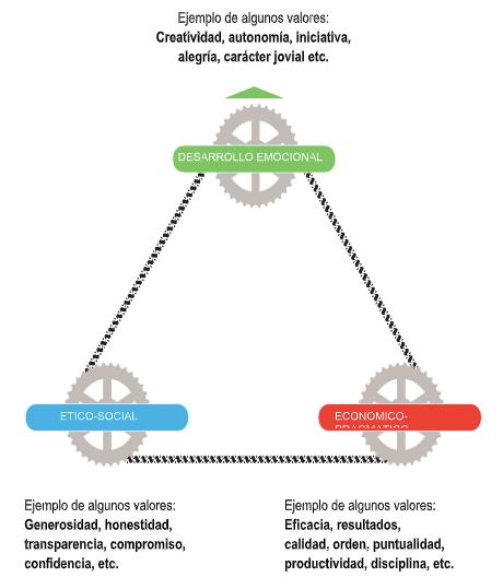 Figura nº 1: Modelo Triaxial de Valores (3Es) Básicos organizacionales.